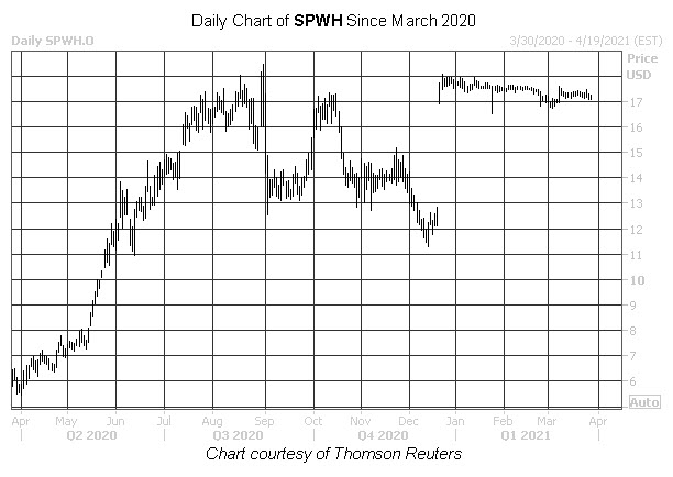 SPWH Stock Chart