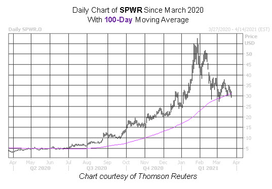 SPWR Stock Chart