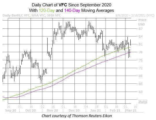 VFC Chart March 8