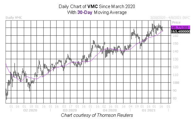 VMC Stock Chart