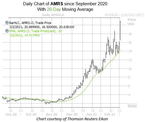 AMRS MMC