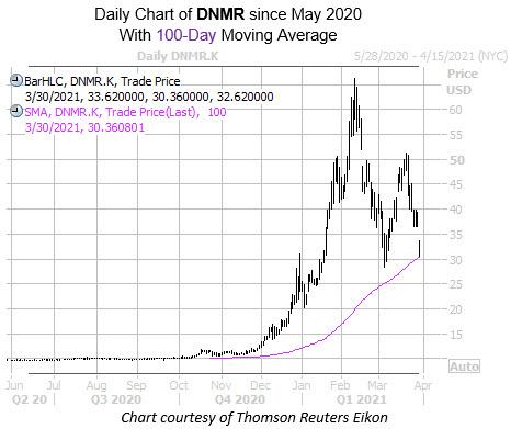 DNMR MMC