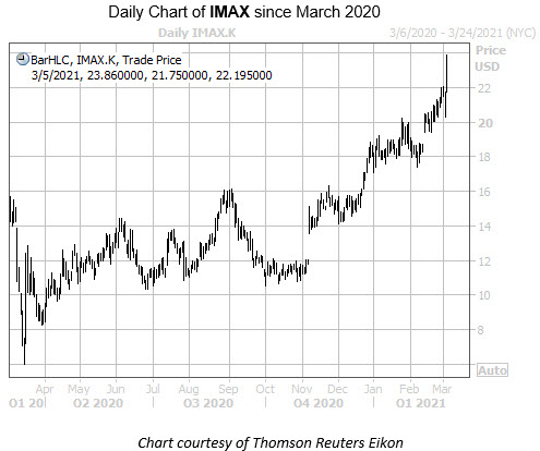IMAX MMC