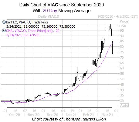 VIAC MMC