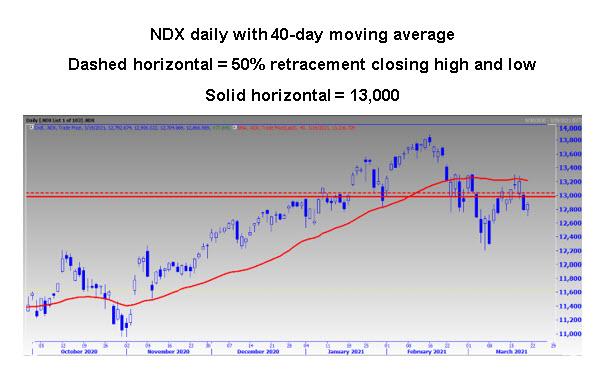 NDX Chart MMO