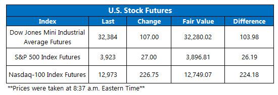 futures chart mar 11