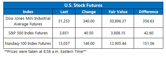Futures Chart March 1