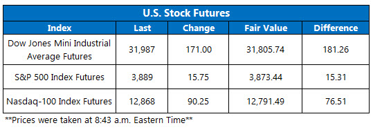 Futures Chart March 10