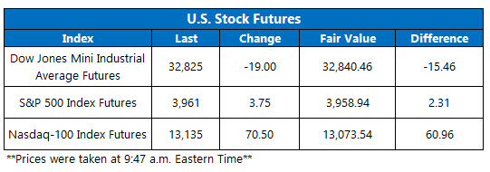 Futures Chart March 16
