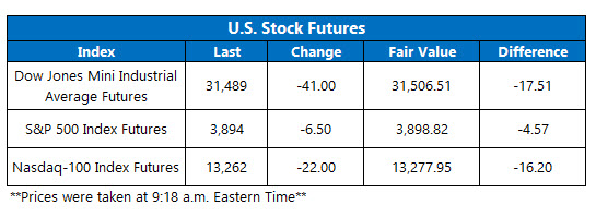 futures chart march 2