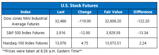 Futures Chart March 23 2021