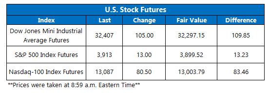 futures chart march 24