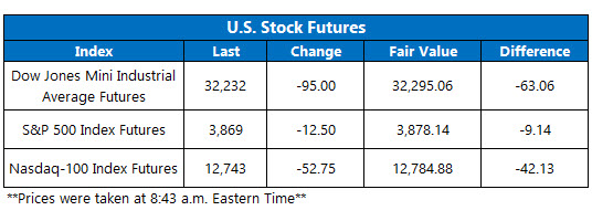 Futures Chart March 25 2021