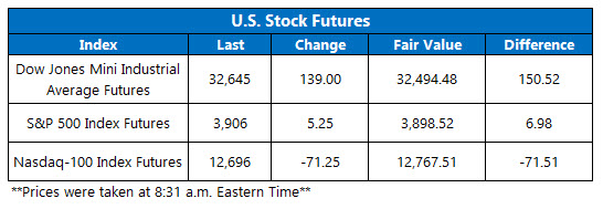 futures chart march 26 2021