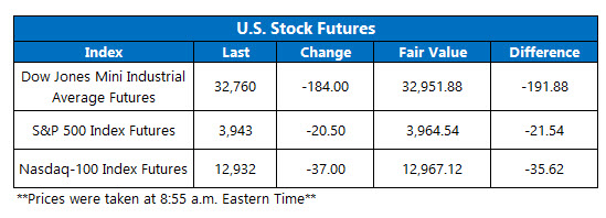 futures chart march 29