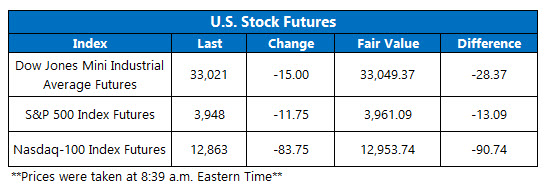 Futures Chart March 30 2021