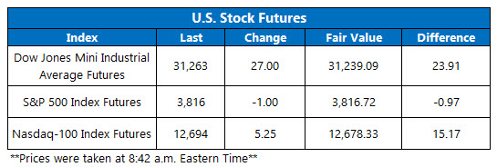 futures chart march 4