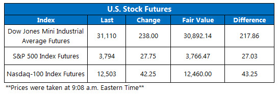 futures chart march 5