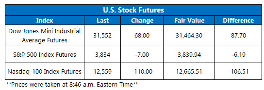 futures march 8