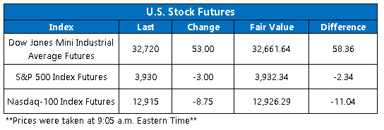 OV Futures Chart March 15