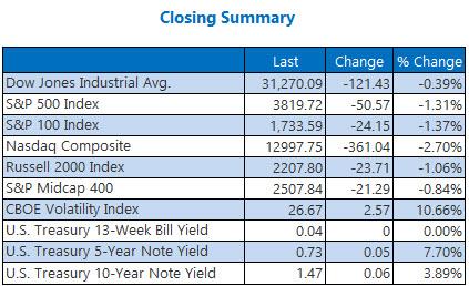 Closing Summary 0303