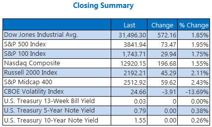 Closing Summary 0305