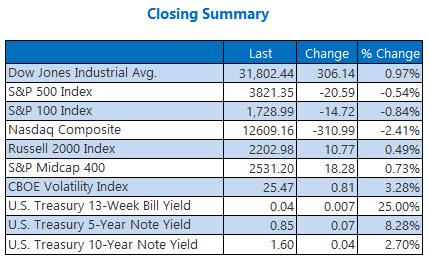 Closing Summary 0308