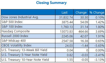 Closing Summary 0309