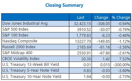 Closing Summary 0323