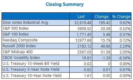Closing Summary 0325