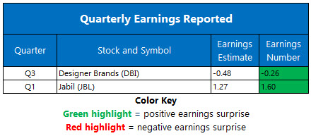 Earnings 0316