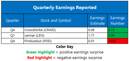 Earnings 0317