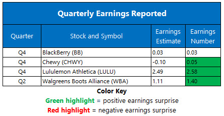 Earnings 0331