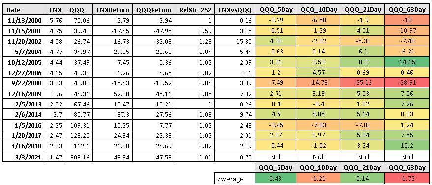 TNX QQQ table