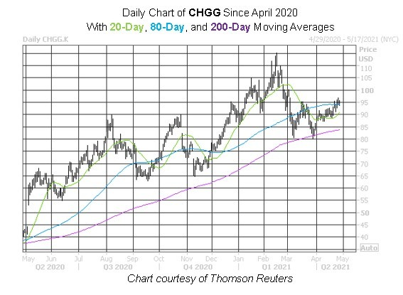 CHEGG stock chart, CHGG stock price, CHEGG stock, CHGG stock