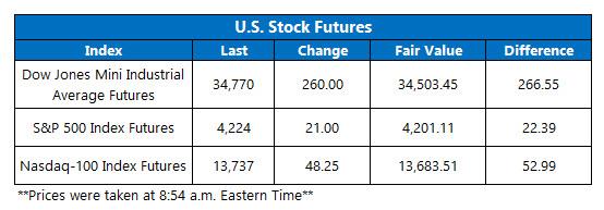 futures chart jun 1