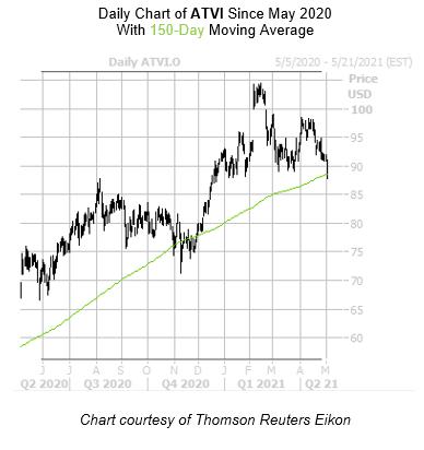 ATVI Chart May 4