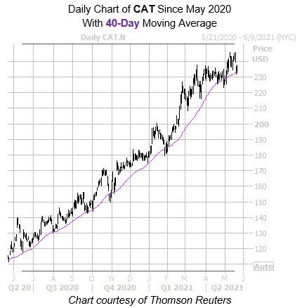 CAT 40 Day