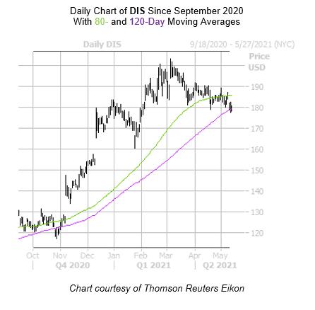 DIS Chart May 13