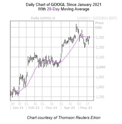 GOOGL Chart May 20