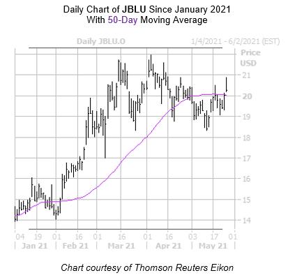 JBLU Chart May 25
