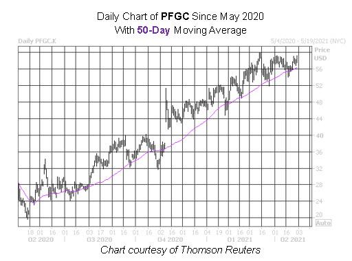 PFGC Chart