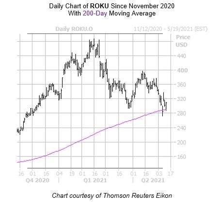 ROKU Chart May 11