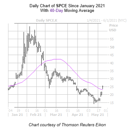 SPCE Chart May 24