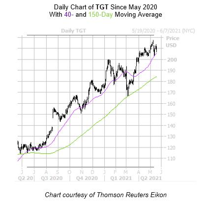 TGT Chart 2 May 18
