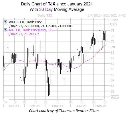 TJX 0518