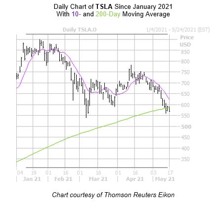 TSLA Chart May 17