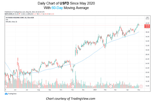 USFD Chart May 3