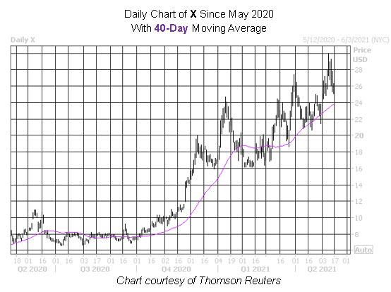 X Stock Chart