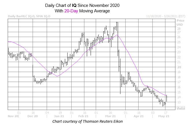 IQ chart may 18